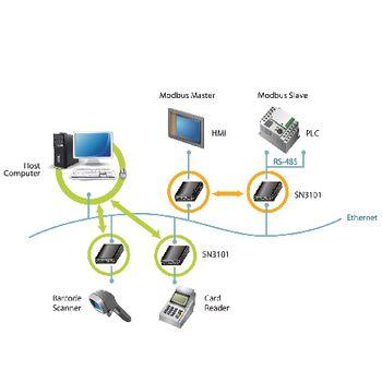 SN3101-AX-G Rs232-converter via ip Product foto