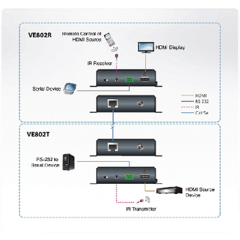 VE802-AT-G Hdmi hdbaset lite extender 40 m Product foto